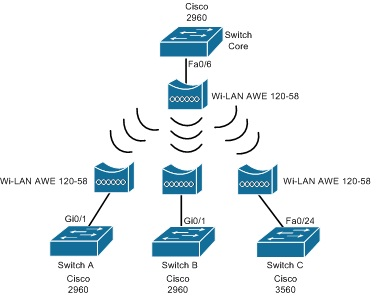 Multipoint Topology Point-to-Multip...