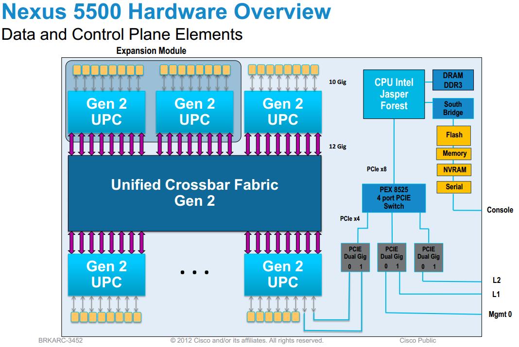 Cisco Switch Diagram Expansion Slot - Wiring Diagram Database