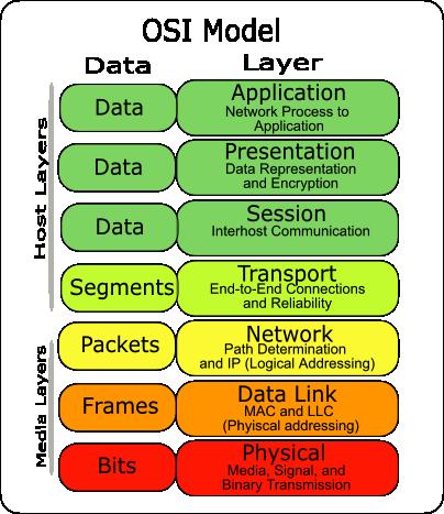 Layer 2 vs  Layer 3 addressing - Cisco Community