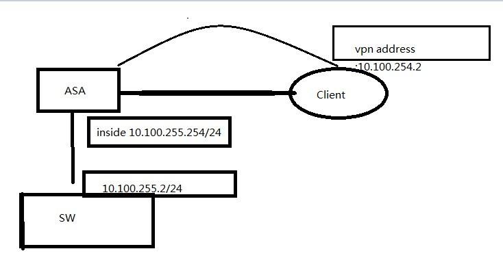 Cisco ezvpn ASAs cannot ping each other inside interfaces