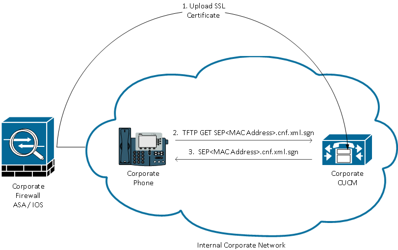 how to connect using cisco anyconnect vpn client