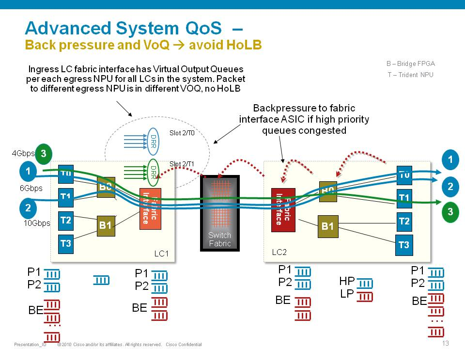 ASR9000/XR: Understanding QOS, default - Cisco Community