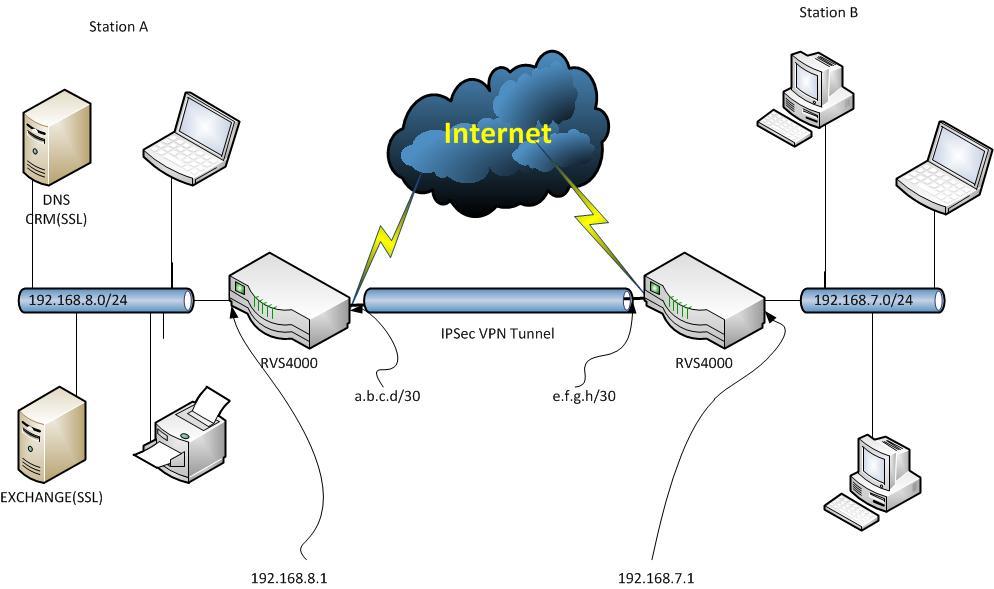 HTTPS (port 443) for router RVS4000 - eehelp.com