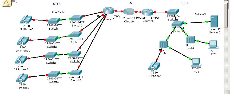 how to connect vlans between two switches cisco