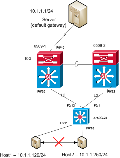 cisco forum diagram.png