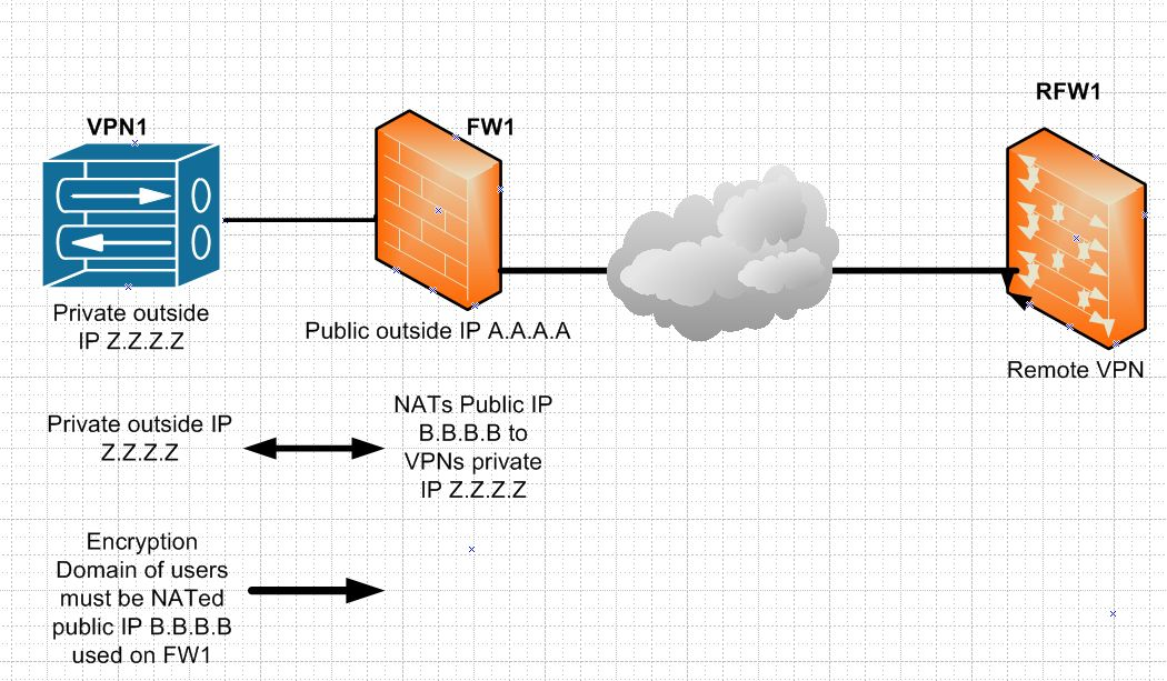 how to create vpn tunnel cisco