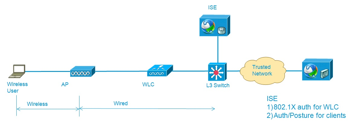 integration of ise (identity services e cisco support community typical wireless network diagram  local area network diagram