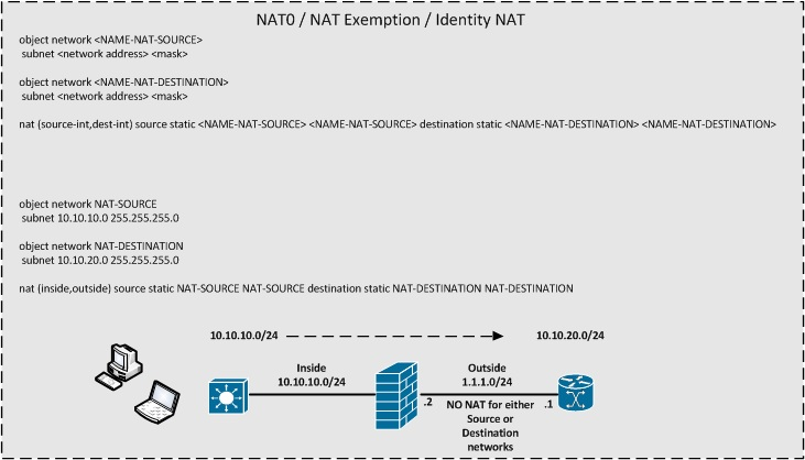 TWICE - NAT0 - NAT Exempt - Identity NAT.jpg