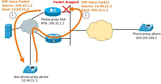 Phone_proxy_one_way_audio.jpg