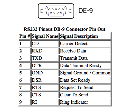 Rs232 Pin Outs - Replies - Rs232 Pin Outs