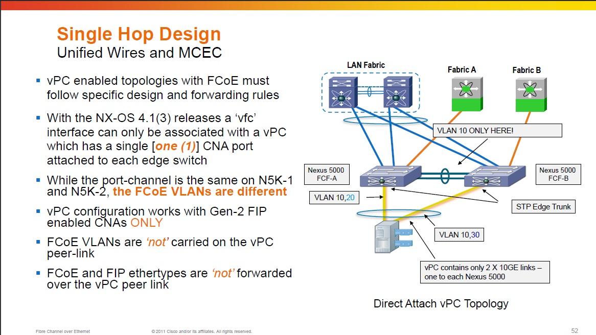 FCoE through LACP or VPC - Cisco Community