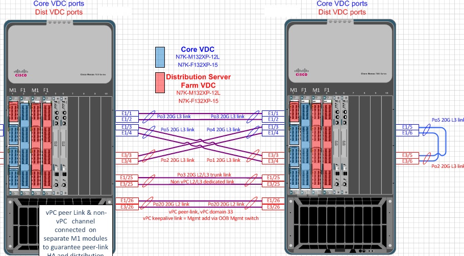 cisco nexus 7710 visio stencil télécharger
