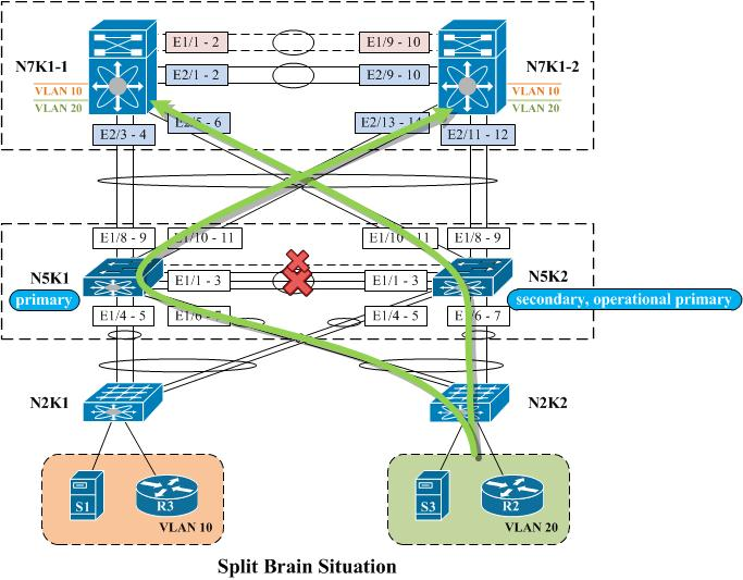 Solved: vPC reaction to peer-link or peer-keepa    - Cisco