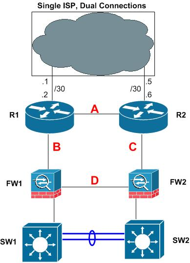 Image gallery isp routers