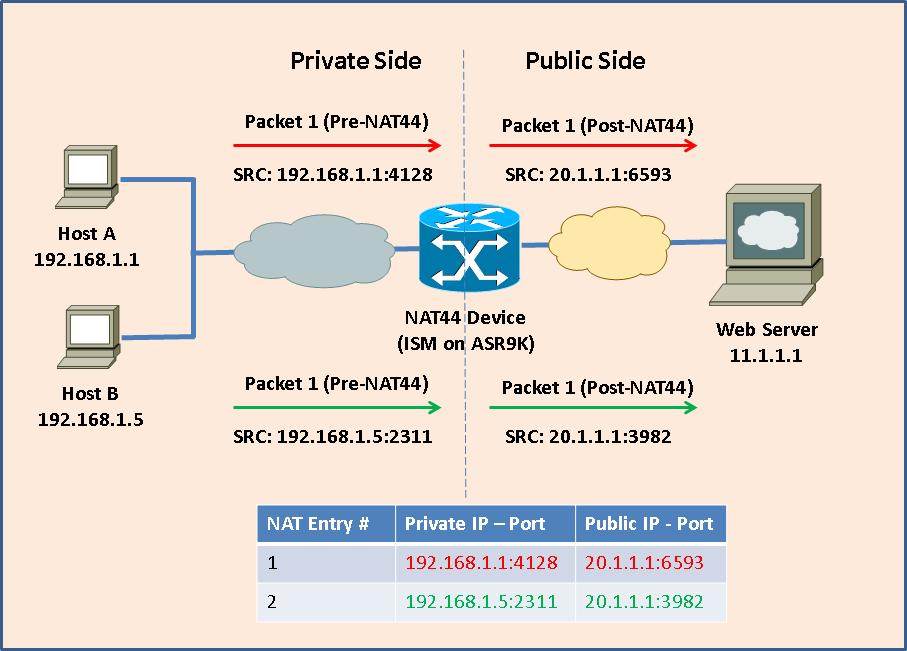 CGv6 on ISM: CGN / NAT44 Deployment Gui    - Cisco Community