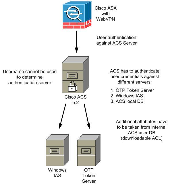 Acs 5 2 With Different Radius Authentication Servers