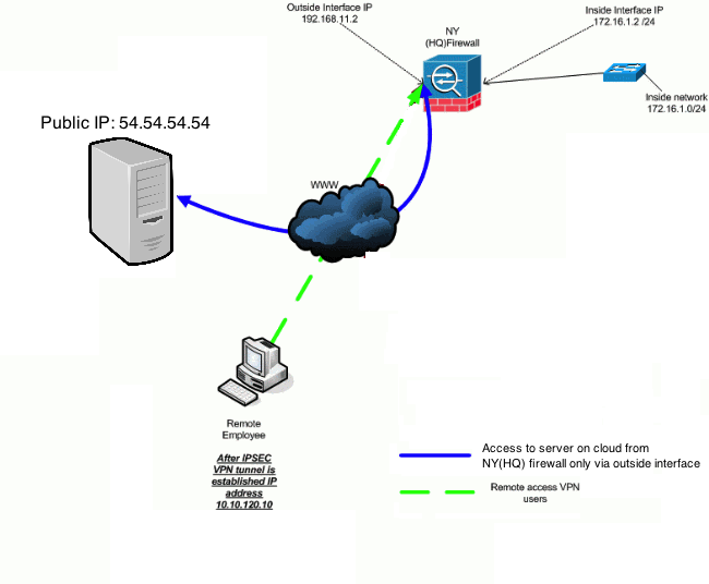 Solved: Cisco ASA, connect an IP on OUTSIDE fro    - Cisco