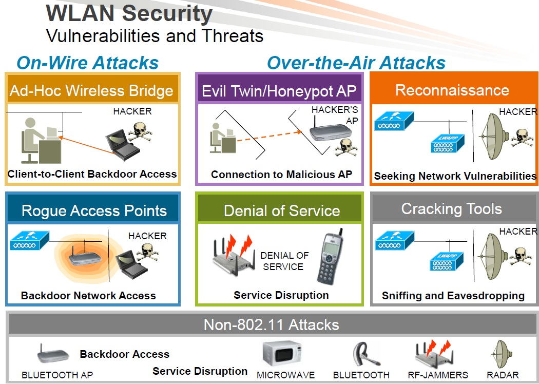 wlan security threats More about security sans institute security threats of wlan 6 21 a wireless local area network (wlan) is a flexible data communications system that can use either infrared or radio frequency technology to transmit and receive.