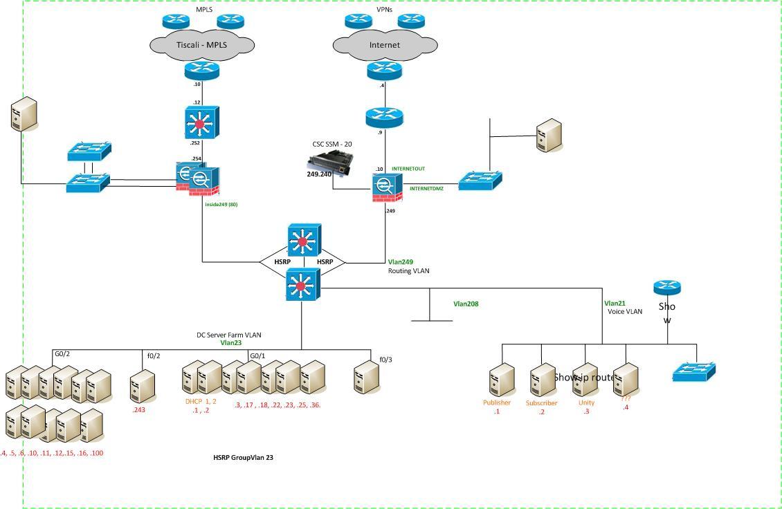 Voice Data Network Diagram
