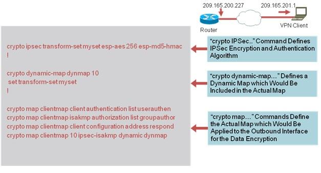 IPsec VPN client Configuration and logg    - Cisco Community