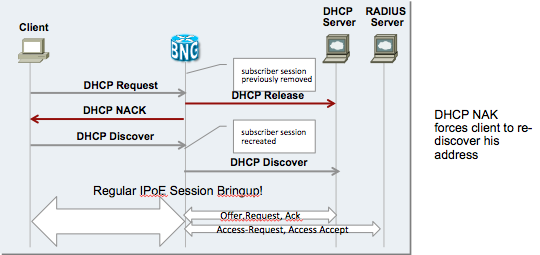 how to get a valid dhcp address