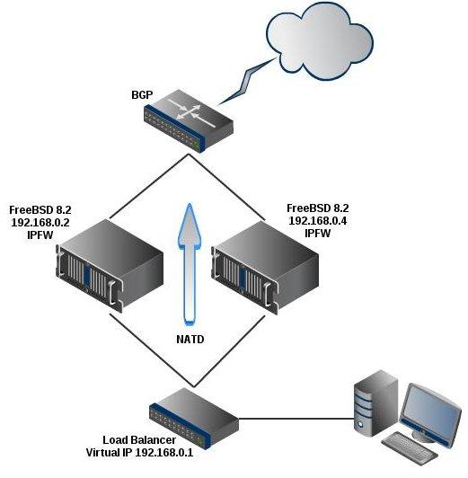 LD-417 configuration - Cisco Community