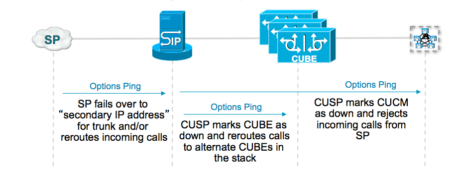 Solved: Ask the Experts: Configuring and Troubl    - Cisco