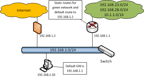 ip source-redirect and default GW same subnet.png