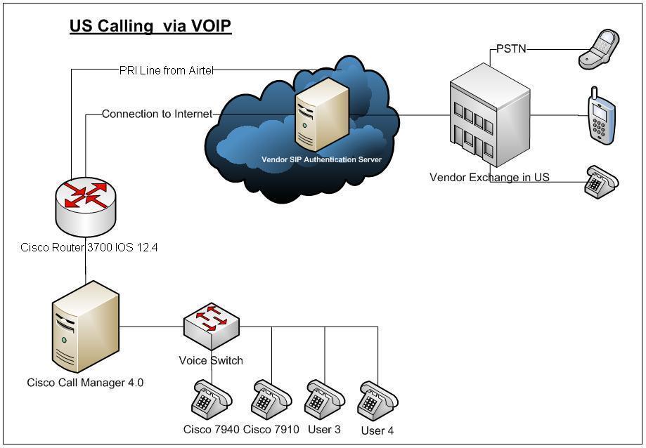 Vmoksha IP Telephone System.JPG