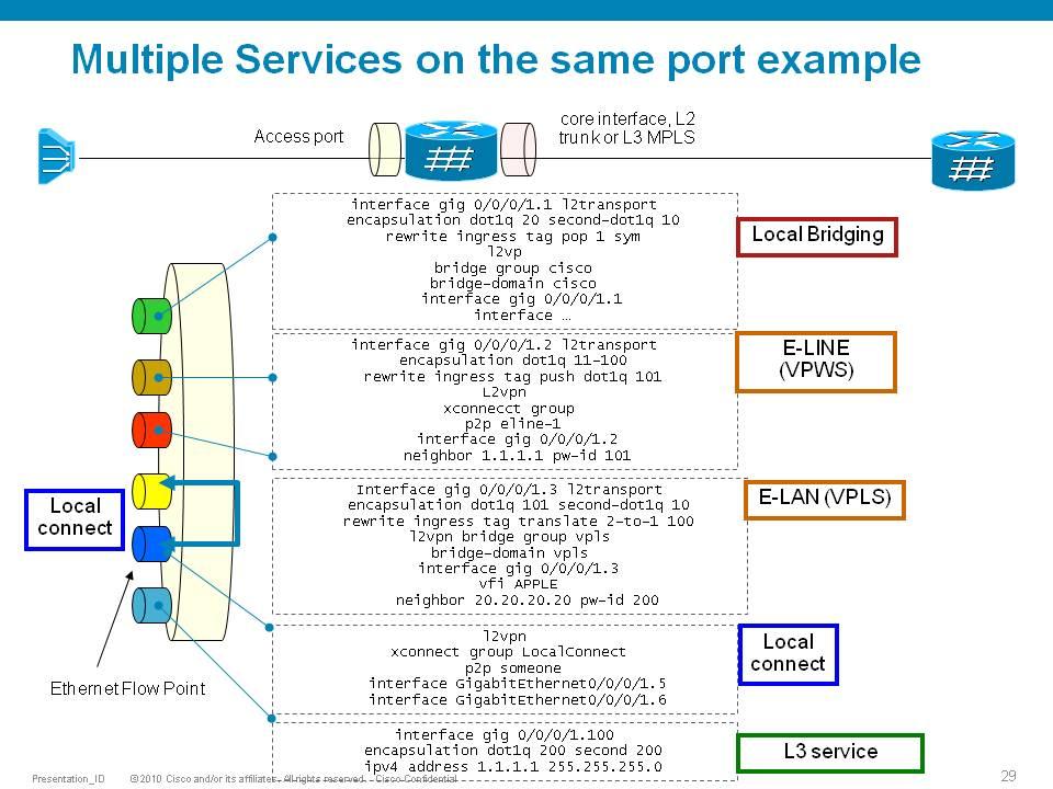 ASR9000/XR Flexible VLAN matching, EVC,    - Cisco Community