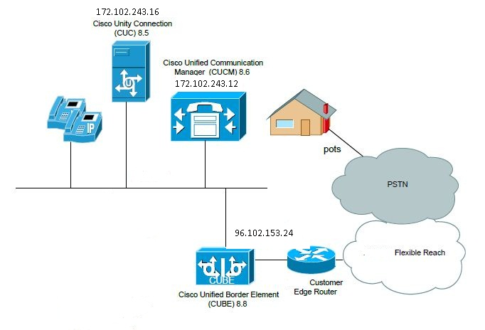 Solved: CUBE configuration with CUCM Call Manag    - Cisco