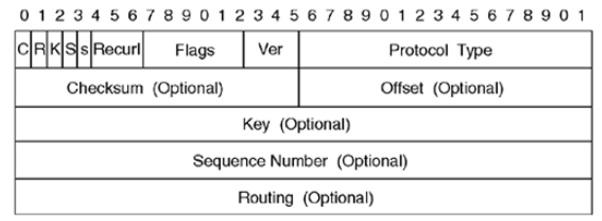 Image result for Packet header of gre