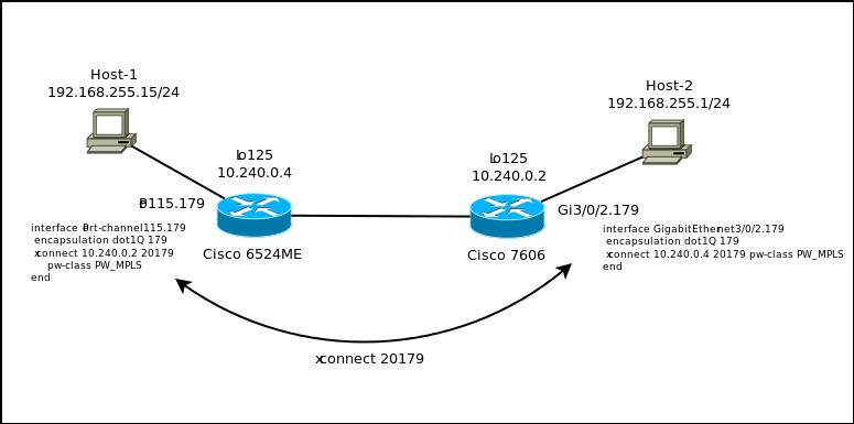 Xconnect Problem: Unidirectional Traffi    - Cisco Community
