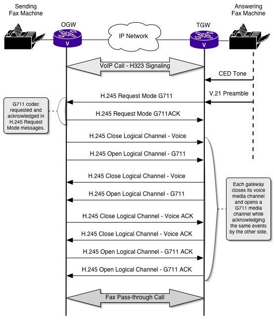 H323-pass-through.jpg