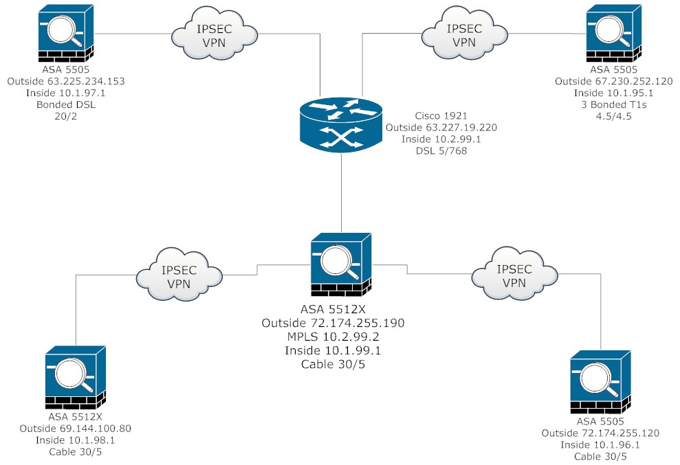 Network diagram of connections between site for upload 9-24-13.jpg