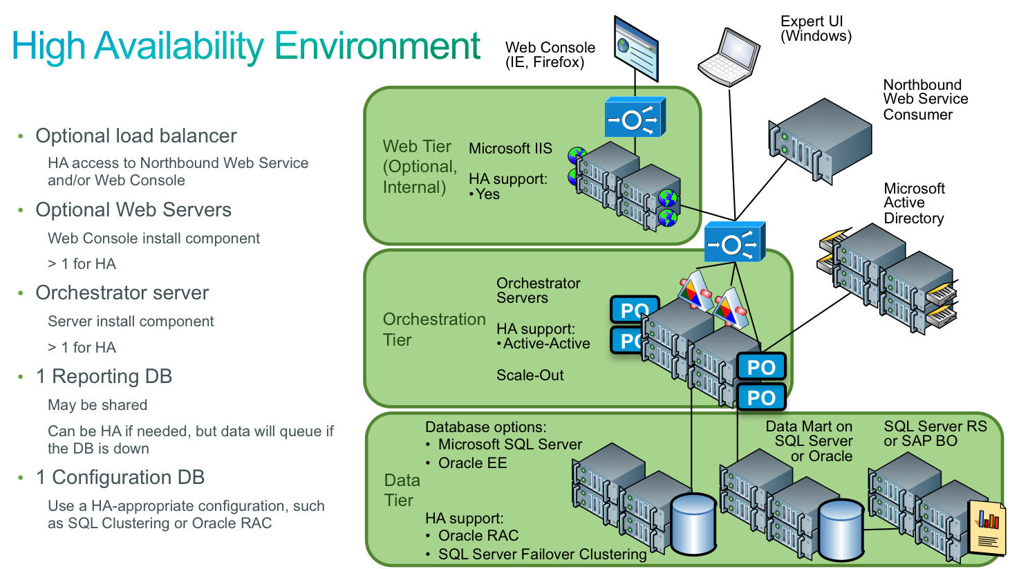Cpo high availability cisco process orchestrator cisco for Consul high availability