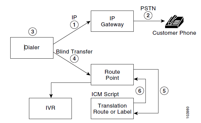 TransfertoIVR.png