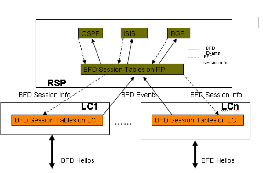 distributed bfd architecture.png