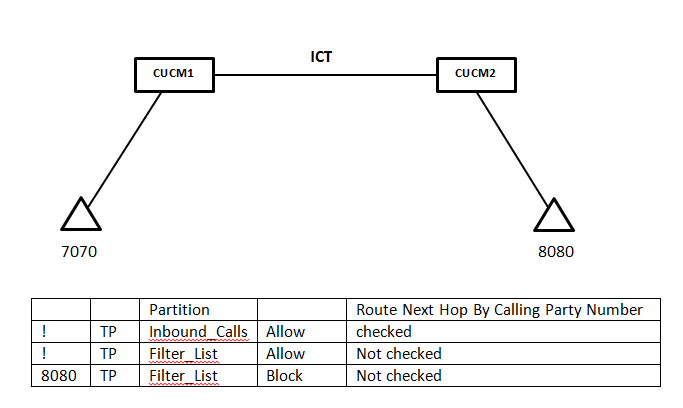 Blocking Calls Based on Calling Party I    - Page 3 - Cisco Community