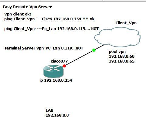 Cisco vpn Client 5 0 03 0530