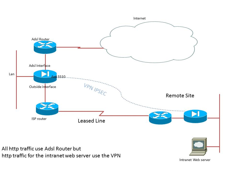 Routing Http flow on two different inte... - Cisco Support Community