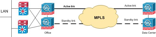 redundant internet with firewall asa 5515