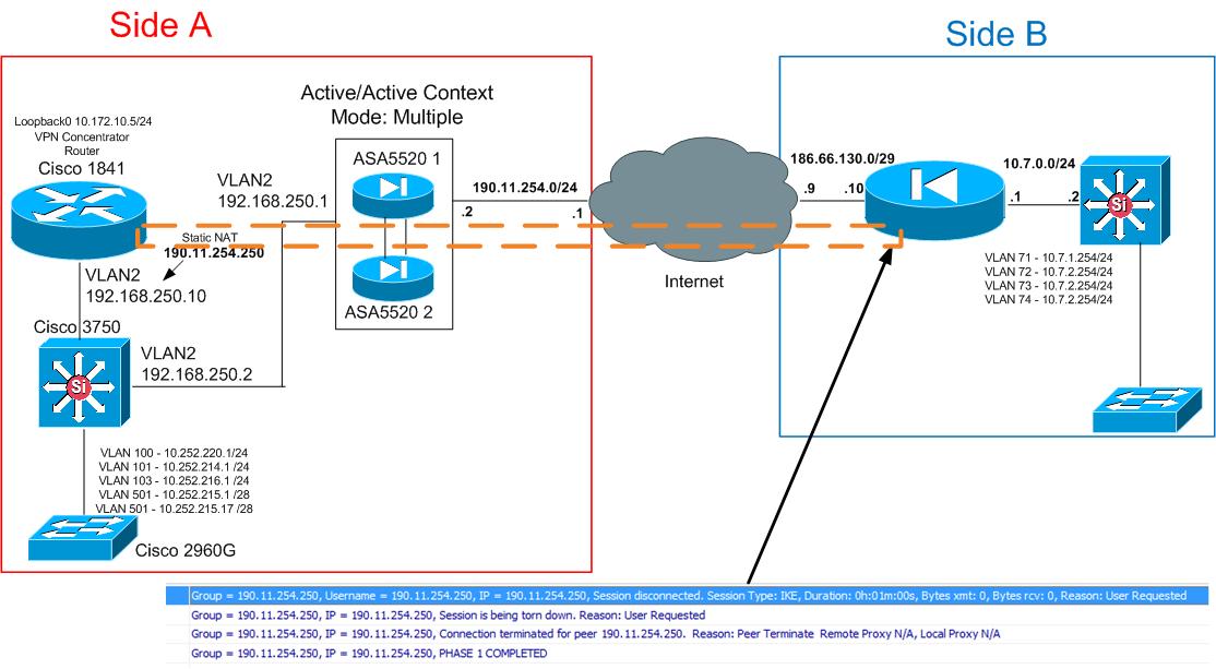 VPN in Active/Active ASA escenario with    - Cisco Community