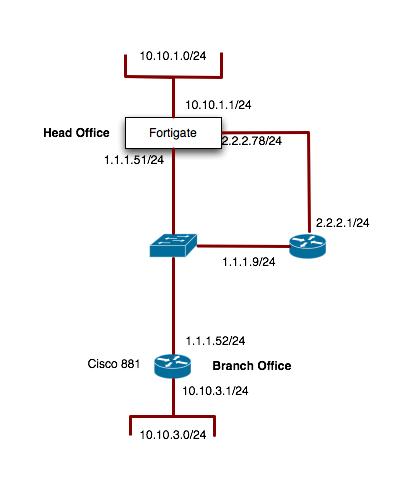 Ipsec VPN Failover issue Cisco 881   VPN   Cisco Support Community