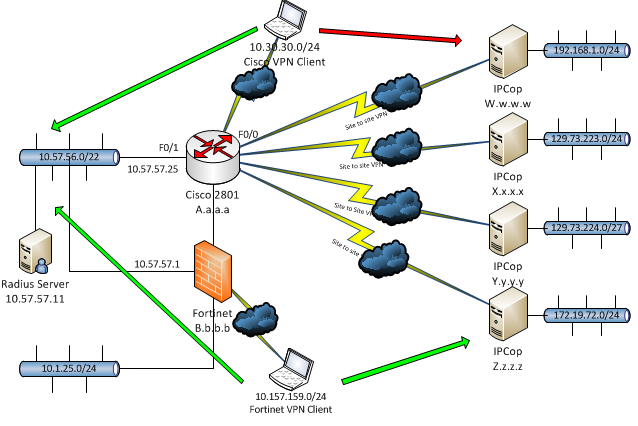 Allow Cisco Vpn Client Across Site To S Cisco Community