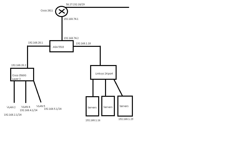 review asa 5510 config with diagram