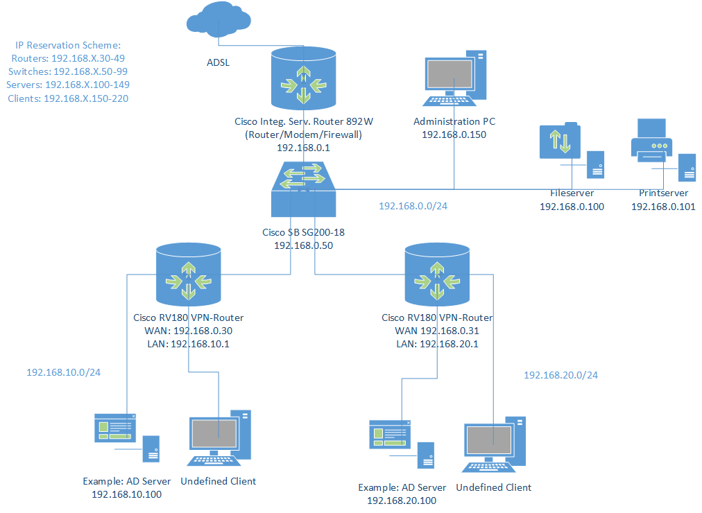 network migration plan template - small learning education infrastructu cisco support