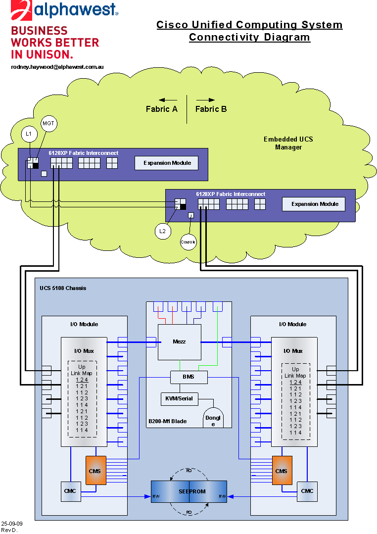 UCS Connectivity.png