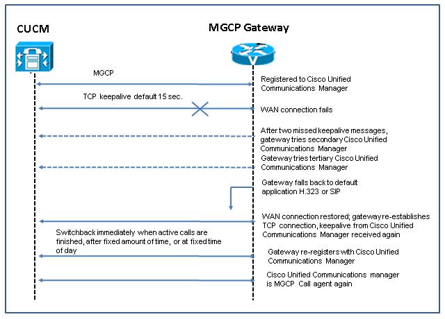 MGCP gateway fallback process.png