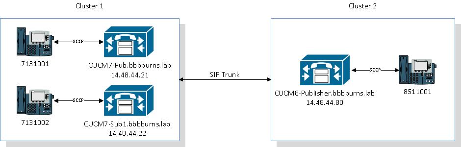 SIPTLS-cluster-diagram.png